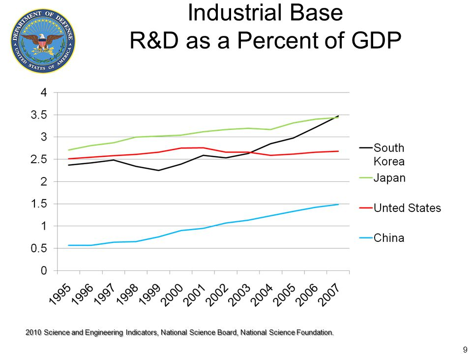 Industrial Base R&D as a Percent of GDP 9 2010 Science and Engineering Indicators, National Science Board, National Science Foundation.
