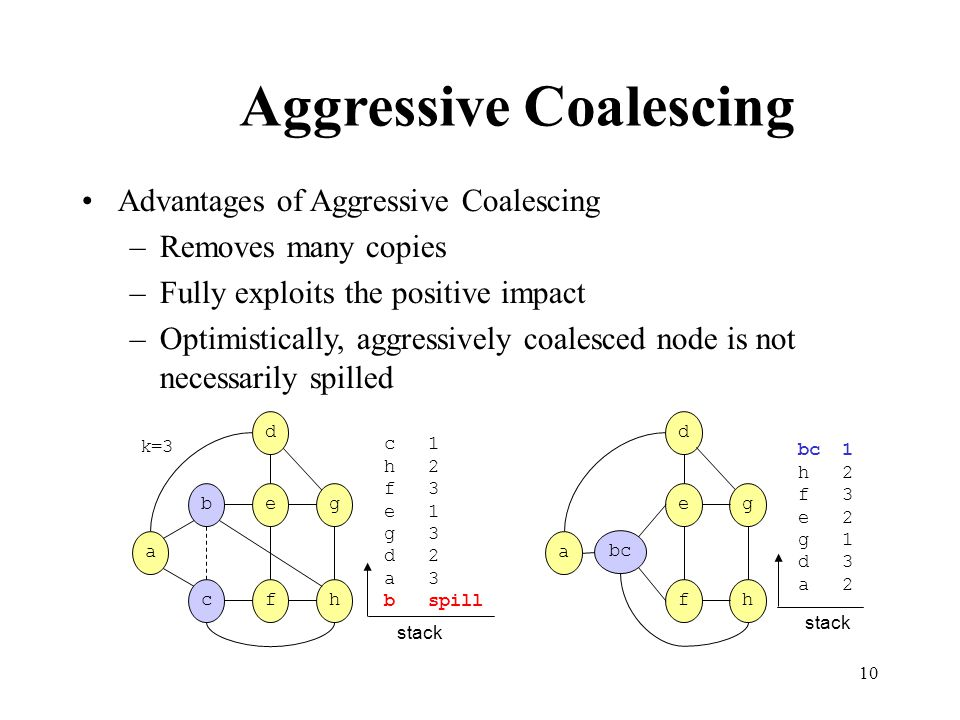 10 Advantages of Aggressive Coalescing –Removes many copies –Fully exploits the positive impact –Optimistically, aggressively coalesced node is not necessarily spilled Aggressive Coalescing a d ge hf bc bc 1 h 2 f 3 e 2 g 1 d 3 a 2 stack k=3 a d ge hfc b c 1 h 2 f 3 e 1 g 3 d 2 a 3 b spill stack