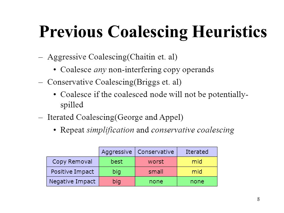 8 Previous Coalescing Heuristics –Aggressive Coalescing(Chaitin et.