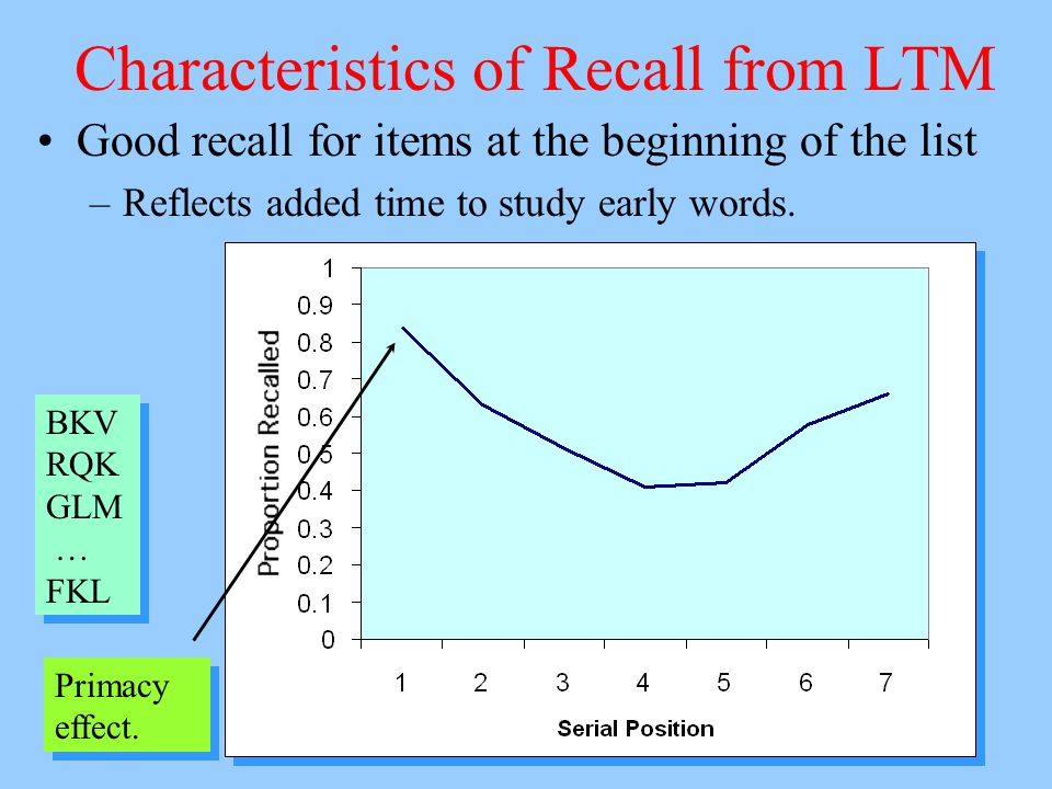 Characteristics of Recall from LTM Good recall for items at the beginning of the list –Reflects added time to study early words.