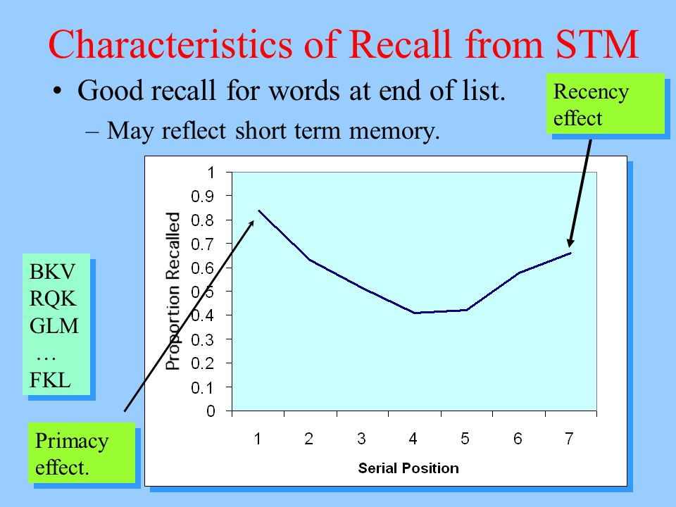 Order of recall Order of report in short-term recall tests –Start with items from the end of the list Recency –Then report things from the beginning of the list Primacy –Finally report from the middle Recency effect is fragile –Can be wiped out by having people count backward before recall.