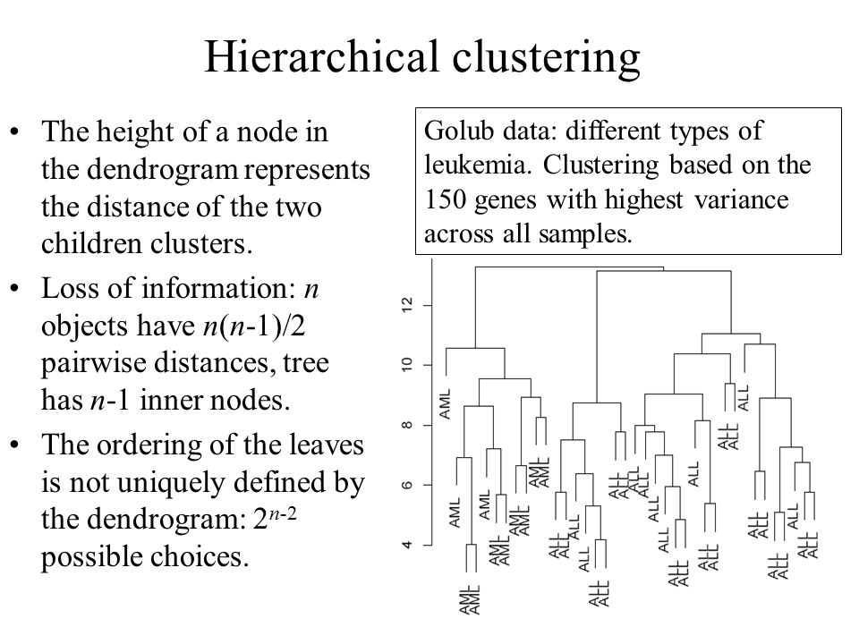 Hierarchical clustering The height of a node in the dendrogram represents the distance of the two children clusters.
