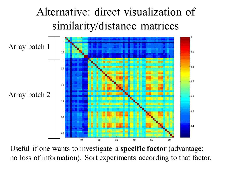 Alternative: direct visualization of similarity/distance matrices Useful if one wants to investigate a specific factor (advantage: no loss of information).