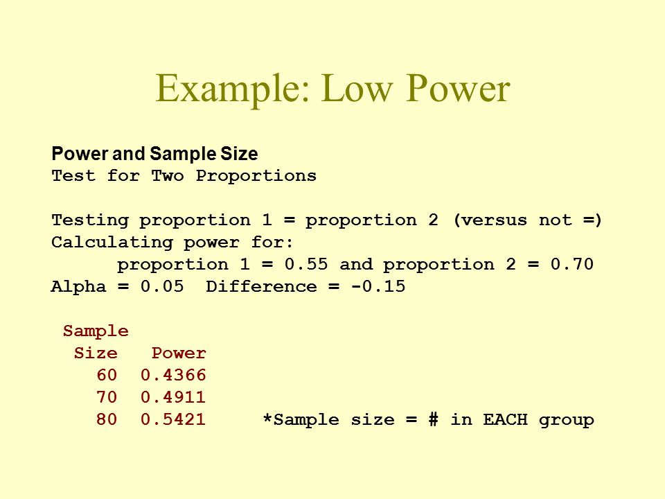 Example: Low Power Power and Sample Size Test for Two Proportions Testing proportion 1 = proportion 2 (versus not =) Calculating power for: proportion 1 = 0.55 and proportion 2 = 0.70 Alpha = 0.05 Difference = -0.15 Sample Size Power 60 0.4366 70 0.4911 80 0.5421 *Sample size = # in EACH group