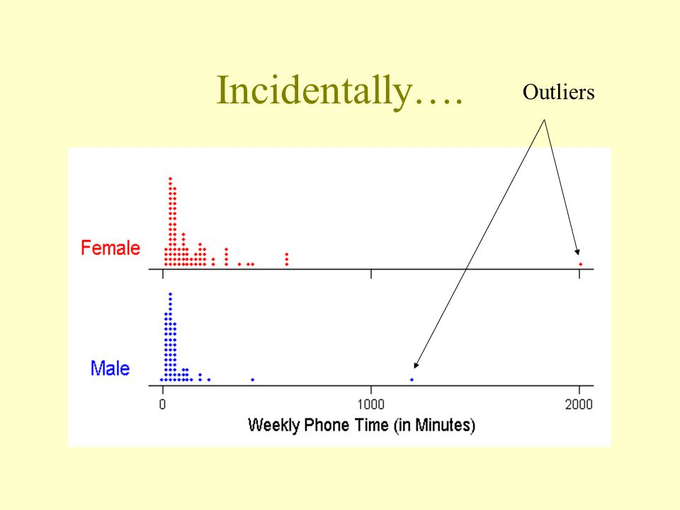 Incidentally…. Outliers