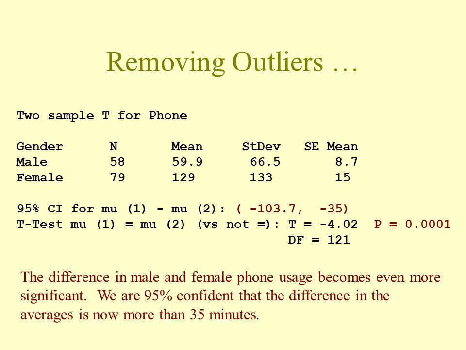 Removing Outliers … Two sample T for Phone Gender N Mean StDev SE Mean Male 58 59.9 66.5 8.7 Female 79 129 133 15 95% CI for mu (1) - mu (2): ( -103.7, -35) T-Test mu (1) = mu (2) (vs not =): T = -4.02 P = 0.0001 DF = 121 The difference in male and female phone usage becomes even more significant.