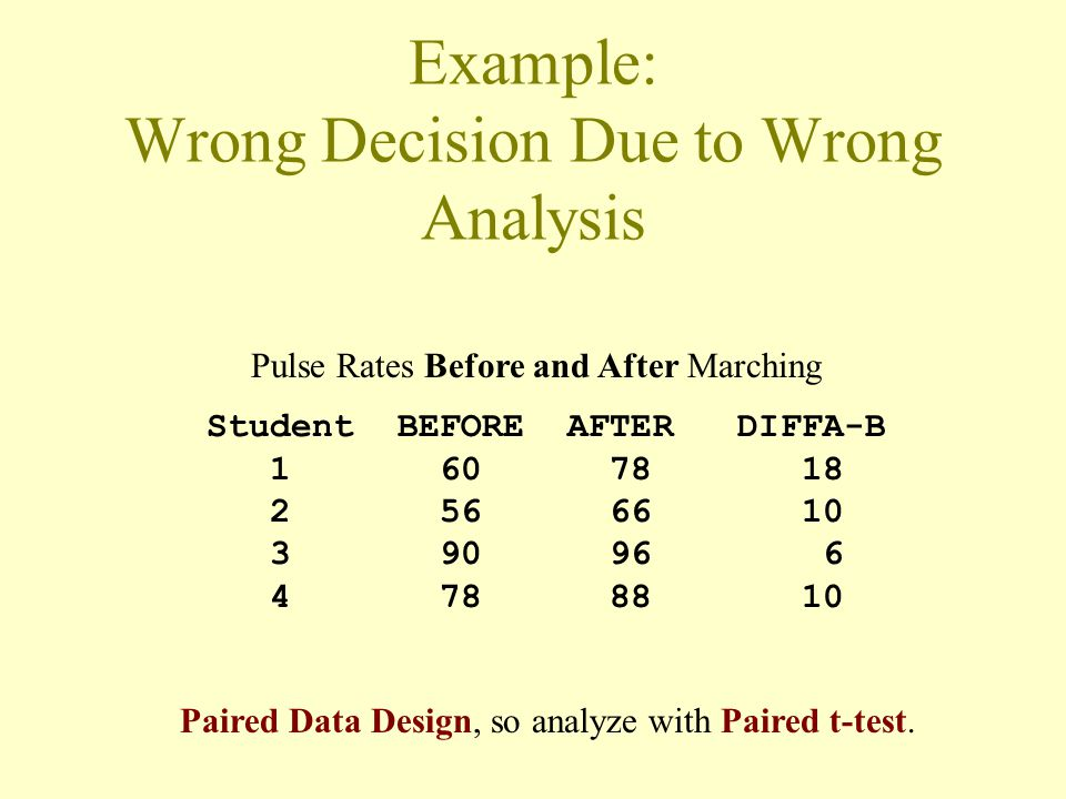 Example: Wrong Decision Due to Wrong Analysis Student BEFORE AFTER DIFFA-B 1 60 78 18 2 56 66 10 3 90 96 6 4 78 88 10 Pulse Rates Before and After Marching Paired Data Design, so analyze with Paired t-test.