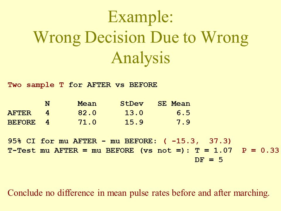 Example: Wrong Decision Due to Wrong Analysis Two sample T for AFTER vs BEFORE N Mean StDev SE Mean AFTER 4 82.0 13.0 6.5 BEFORE 4 71.0 15.9 7.9 95% CI for mu AFTER - mu BEFORE: ( -15.3, 37.3) T-Test mu AFTER = mu BEFORE (vs not =): T = 1.07 P = 0.33 DF = 5 Conclude no difference in mean pulse rates before and after marching.