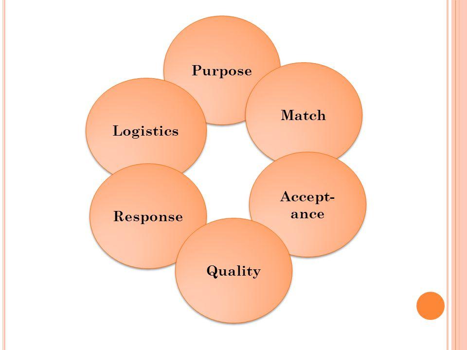 Purpose Match Logistics Accept- ance Response Quality