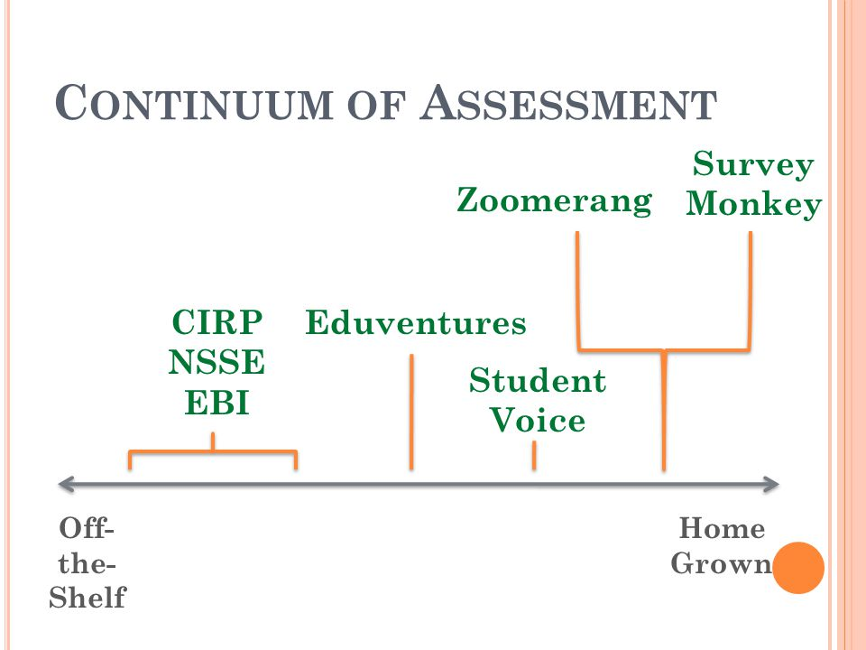 C ONTINUUM OF A SSESSMENT CIRP NSSE EBI Eduventures Student Voice Survey Monkey Zoomerang Off- the- Shelf Home Grown
