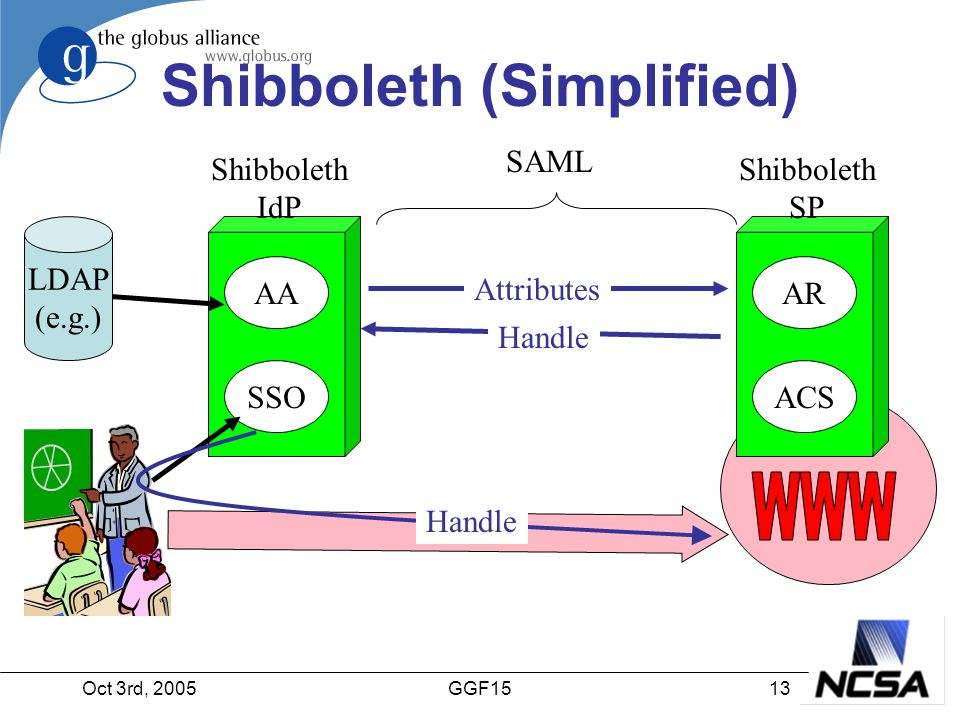 Oct 3rd, 200513GGF15 Shibboleth (Simplified) AA SSO Shibboleth IdP Handle Attributes SAML AR ACS Shibboleth SP Handle LDAP (e.g.)