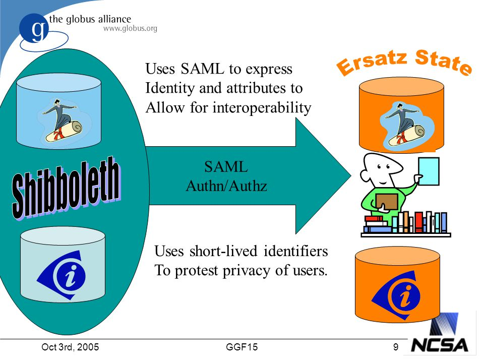 Oct 3rd, 20059GGF15 SAML Authn/Authz Uses SAML to express Identity and attributes to Allow for interoperability Uses short-lived identifiers To protest privacy of users.