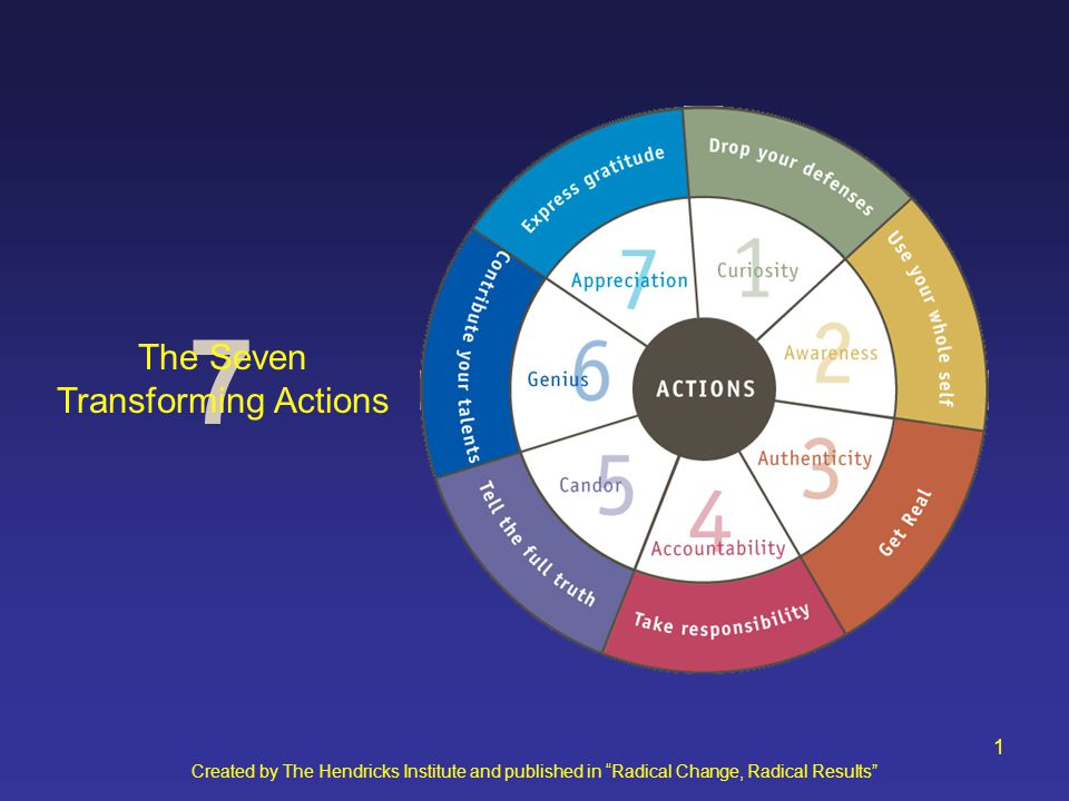 Created by The Hendricks Institute and published in Radical Change, Radical Results 2 7 The Seven Transforming Actions
