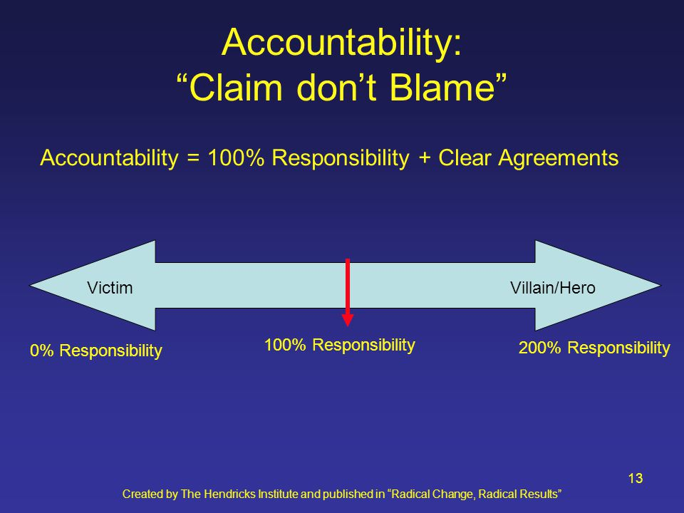 Created by The Hendricks Institute and published in Radical Change, Radical Results 13 Accountability: Claim don't Blame Accountability = 100% Responsibility + Clear Agreements 100% Responsibility 0% Responsibility 200% Responsibility VictimVillain/Hero
