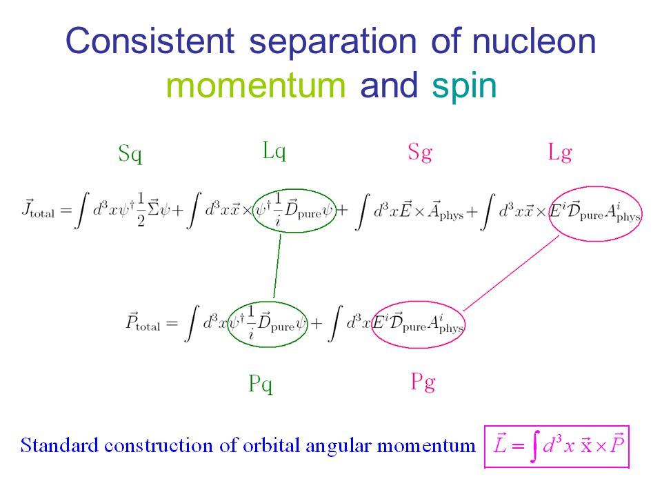 Consistent separation of nucleon momentum and spin