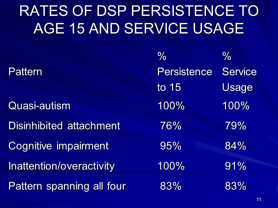 11 RATES OF DSP PERSISTENCE TO AGE 15 AND SERVICE USAGE Pattern%Persistence to 15 %ServiceUsage Quasi-autism100%100% Disinhibited attachment 76% 76% 79% 79% Cognitive impairment 95% 95% 84% 84% Inattention/overactivity100% 91% 91% Pattern spanning all four 83% 83%