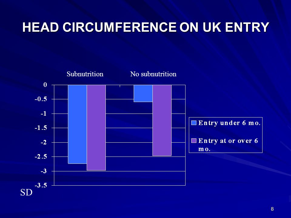 8 HEAD CIRCUMFERENCE ON UK ENTRY SubnutritionNo subnutrition SD