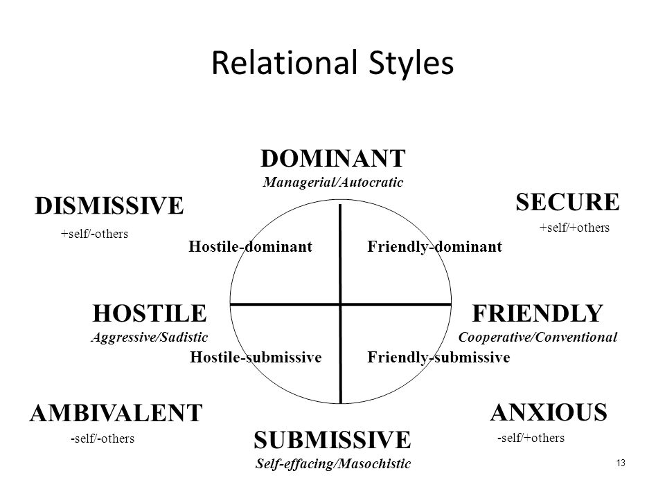 Relational Styles 13 Hostile-dominantFriendly-dominant Hostile-submissiveFriendly-submissive DOMINANT Managerial/Autocratic SUBMISSIVE Self-effacing/Masochistic HOSTILE Aggressive/Sadistic FRIENDLY Cooperative/Conventional DISMISSIVE SECURE ANXIOUS +self/-others +self/+others -self/-others -self/+others AMBIVALENT