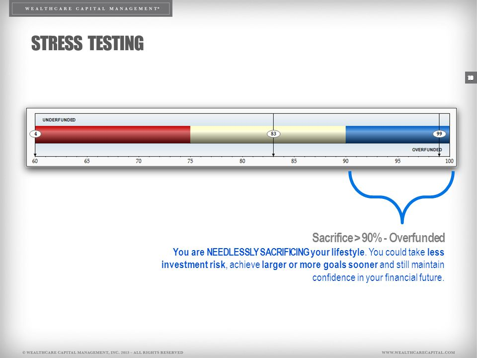 10 STRESS TESTING Sacrifice > 90% - Overfunded You are NEEDLESSLY SACRIFICING your lifestyle.