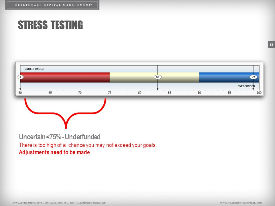 11 STRESS TESTING Uncertain <75% - Underfunded There is too high of a chance you may not exceed your goals.