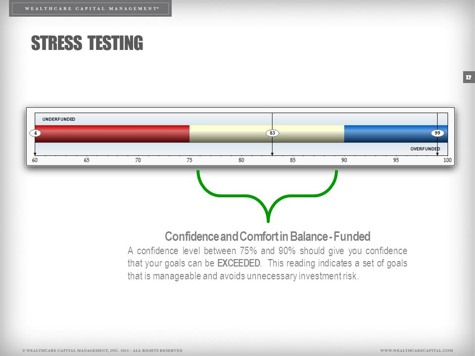 12 STRESS TESTING Confidence and Comfort in Balance - Funded A confidence level between 75% and 90% should give you confidence that your goals can be EXCEEDED.