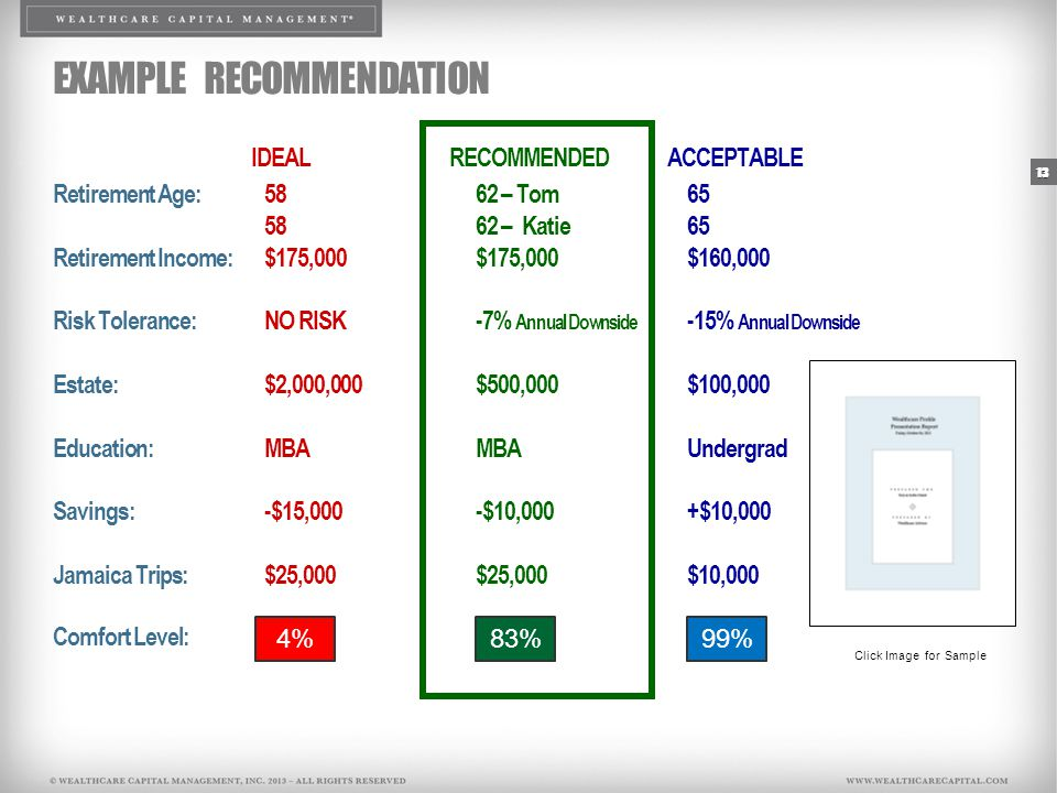IDEAL RECOMMENDEDACCEPTABLE Retirement Age:5862 – Tom65 5862 – Katie65 Retirement Income:$175,000$175,000$160,000 Risk Tolerance:NO RISK-7% Annual Downside -15% Annual Downside Estate:$2,000,000$500,000$100,000 Education:MBAMBAUndergrad Savings:-$15,000-$10,000+$10,000 Jamaica Trips:$25,000$25,000$10,000 Comfort Level: EXAMPLE RECOMMENDATION 13 4%83%99% Click Image for Sample