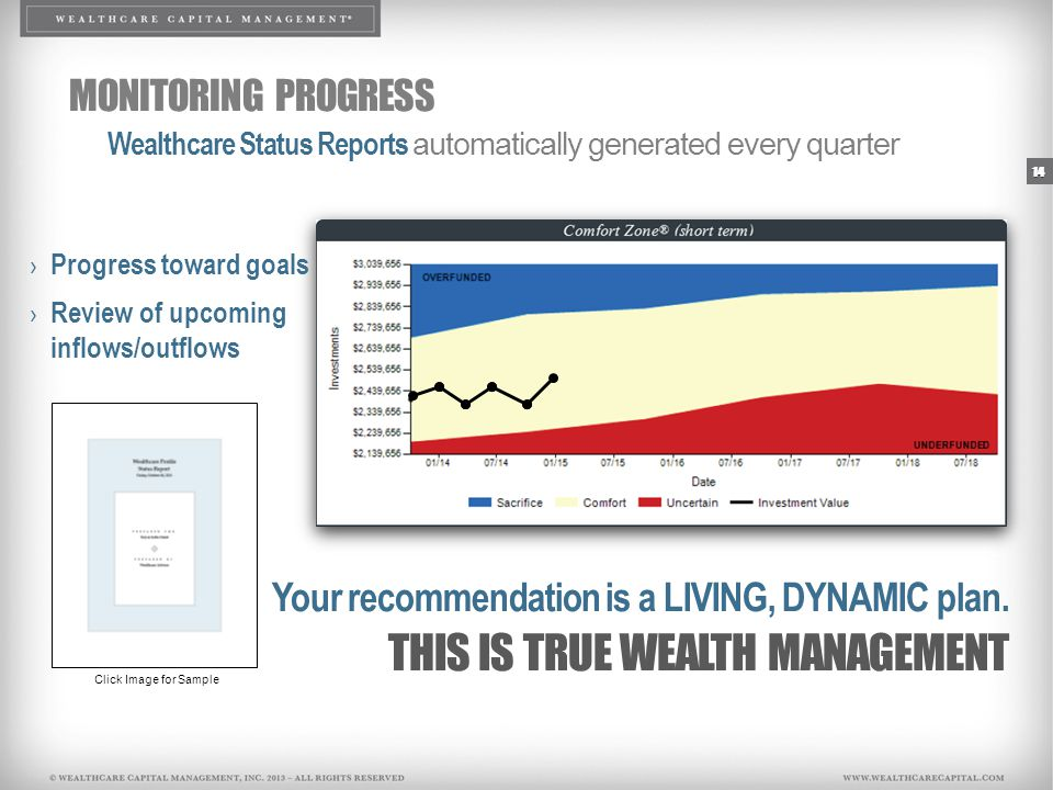 14 MONITORING PROGRESS Wealthcare Status Reports automatically generated every quarter › Progress toward goals › Review of upcoming inflows/outflows Your recommendation is a LIVING, DYNAMIC plan.