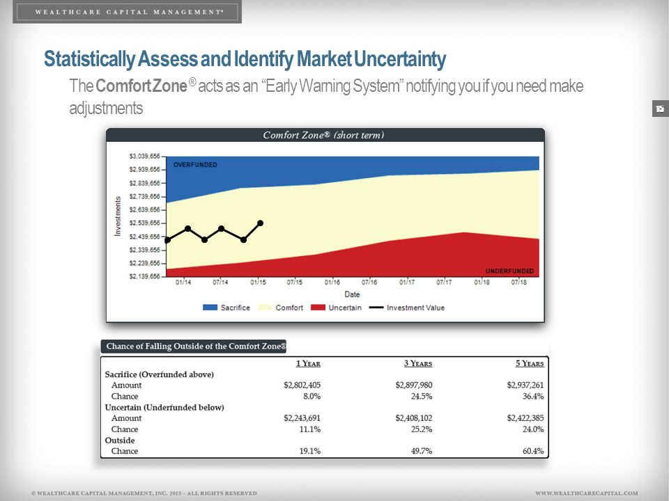 "15 Statistically Assess and Identify Market Uncertainty The Comfort Zone ® acts as an ""Early Warning System"" notifying you if you need make adjustment"
