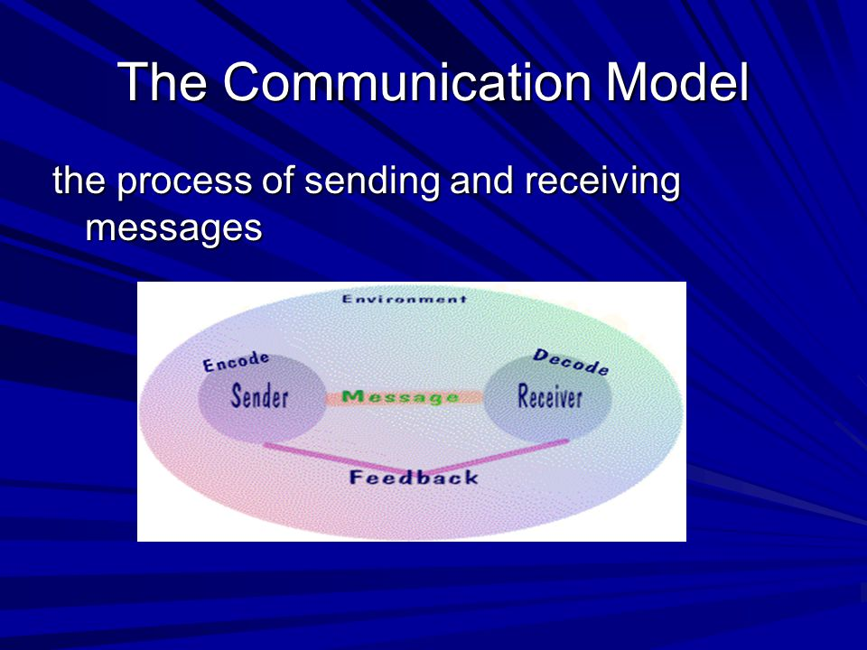 The Communication Model the process of sending and receiving messages