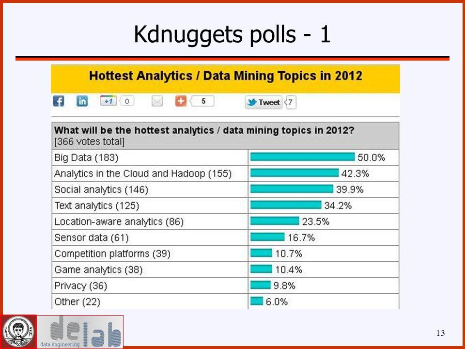 Kdnuggets polls - 1 13