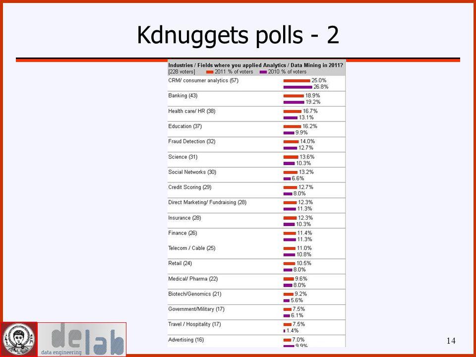 Kdnuggets polls - 2 14