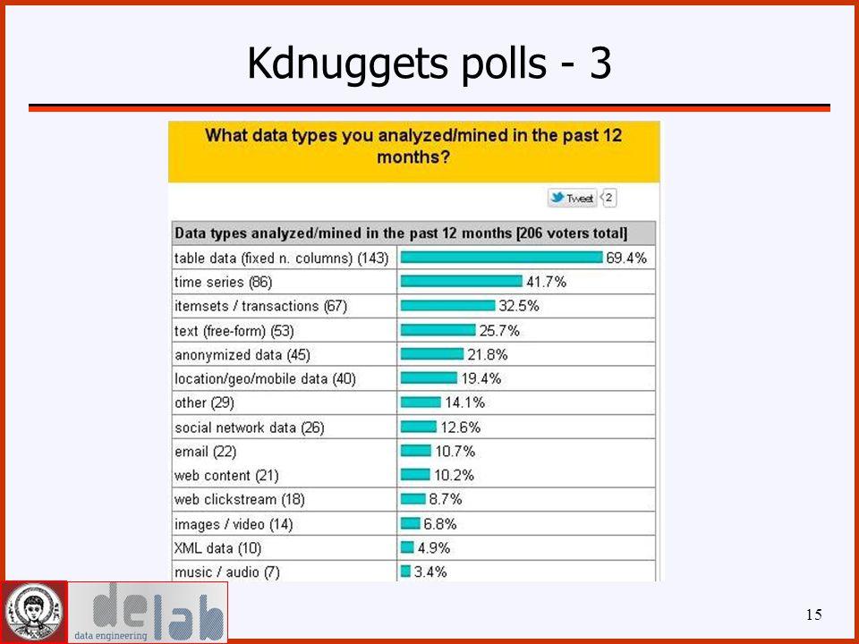 Kdnuggets polls - 3 15