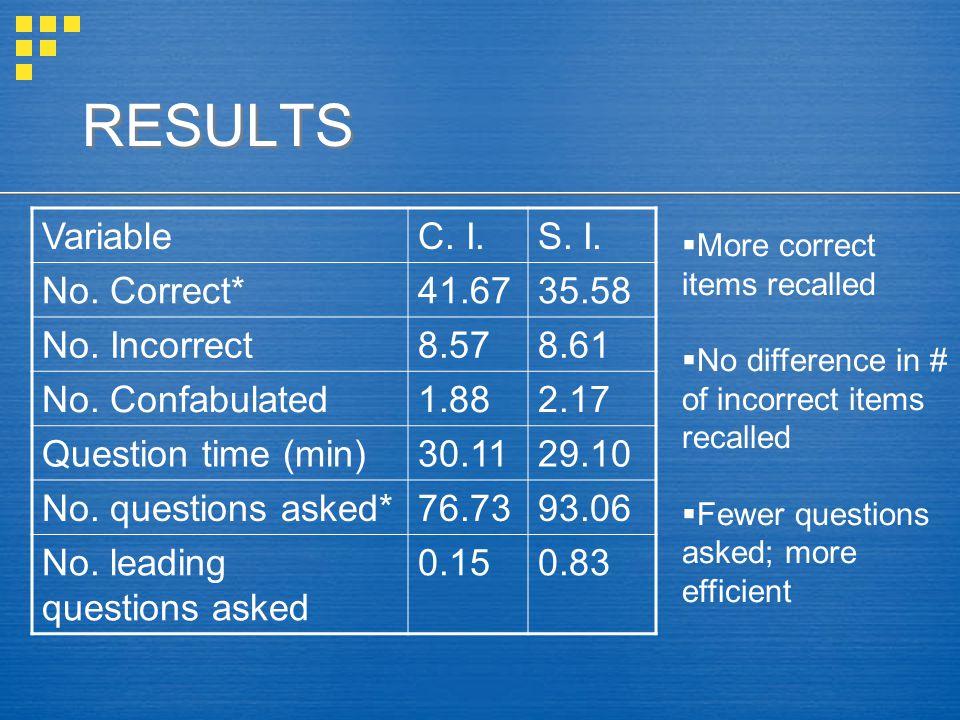 RESULTS VariableC. I.S. I. No. Correct*41.6735.58 No.