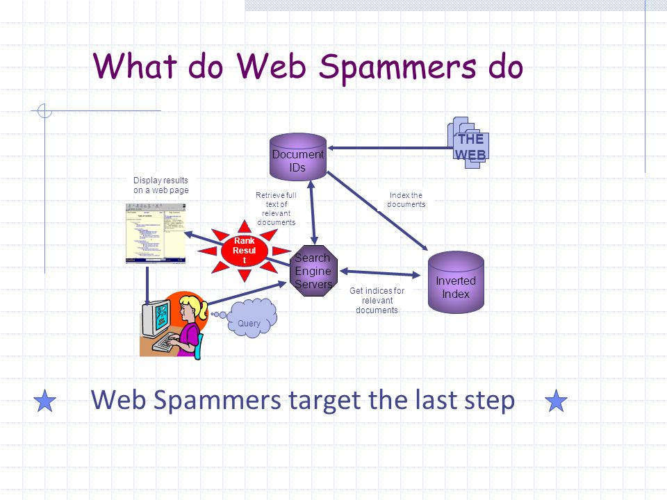 What do Web Spammers do Web Spammers target the last step Inverted Index Search Engine Servers Document IDs Query THE WEB Rank Resul t Index the documents Get indices for relevant documents Retrieve full text of relevant documents Display results on a web page