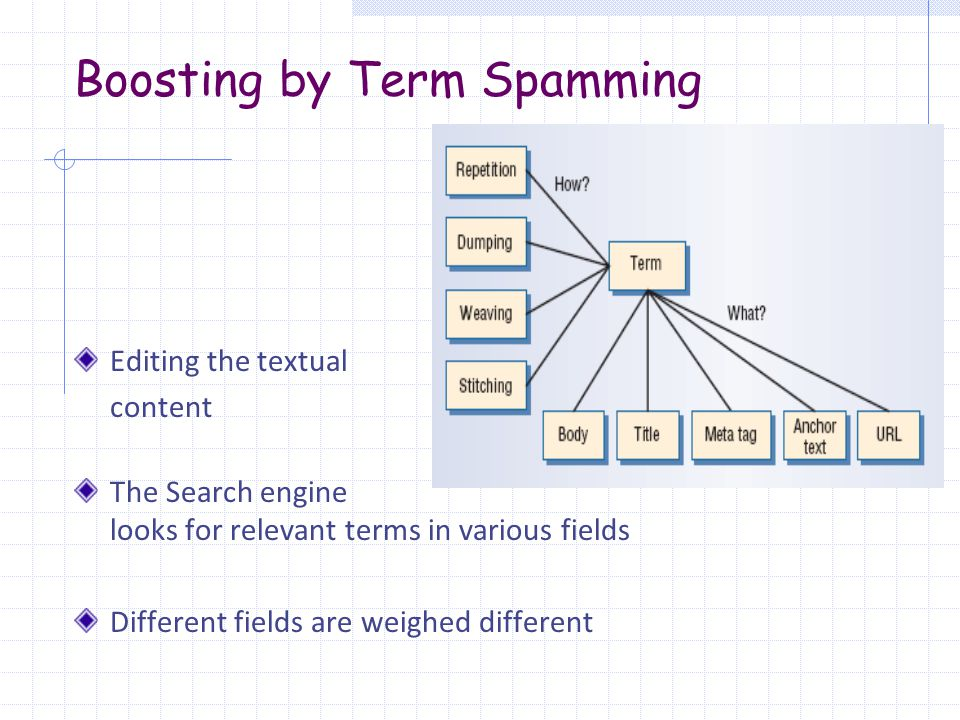 Boosting by Term Spamming Editing the textual content The Search engine looks for relevant terms in various fields Different fields are weighed different