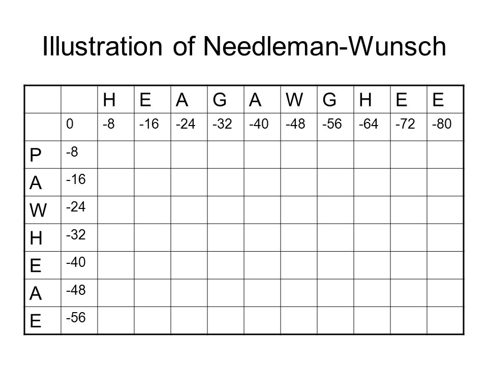 Illustration of Needleman-Wunsch HEAGAWGHEE 0-8-16-24-32-40-48-56-64-72-80 P -8 A -16 W -24 H -32 E -40 A -48 E -56
