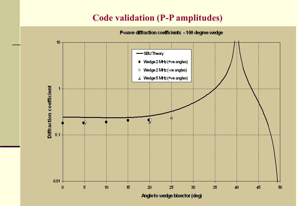 HOP, NI, 2007 Code validation (P-P amplitudes)