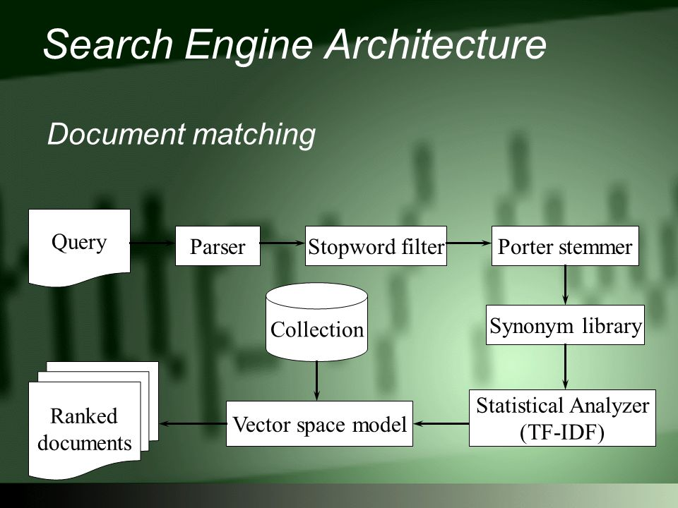 Search Engine Architecture Document matching Query ParserStopword filterPorter stemmer Synonym library Vector space model Collection Statistical Analyzer (TF-IDF) Ranked documents