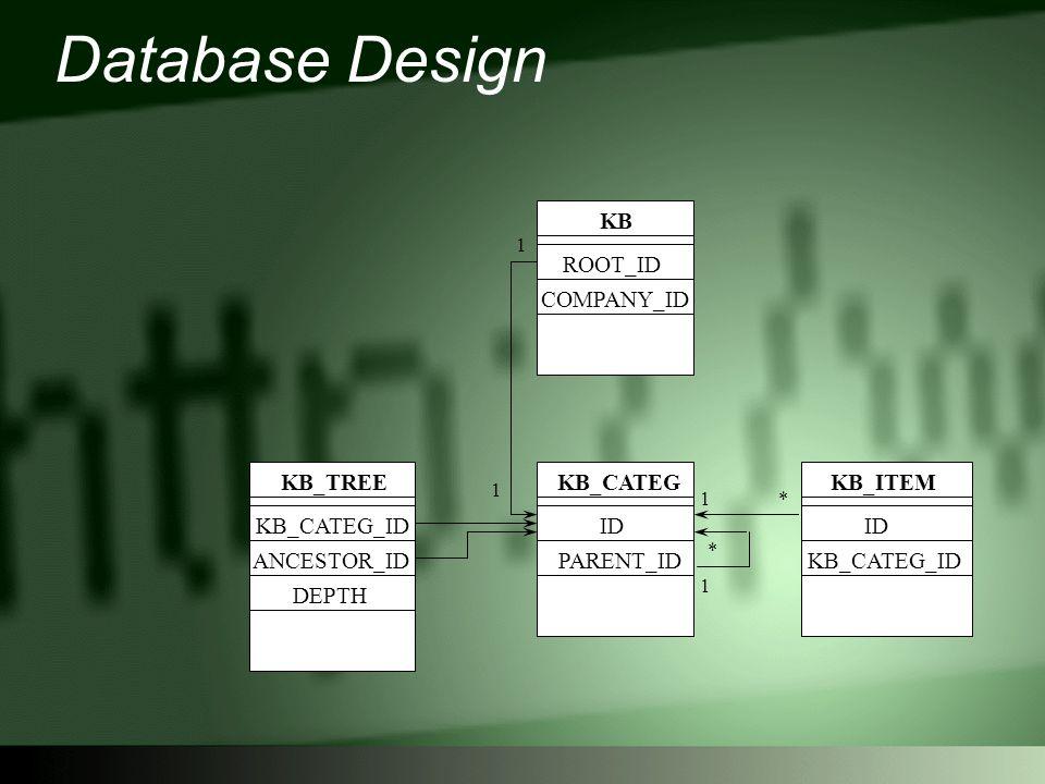 Database Design KB_CATEG ID PARENT_ID KB_TREE KB_CATEG_ID ANCESTOR_ID KB_ITEM ID KB_CATEG_ID KB ROOT_ID COMPANY_ID DEPTH 1 1 1* * 1