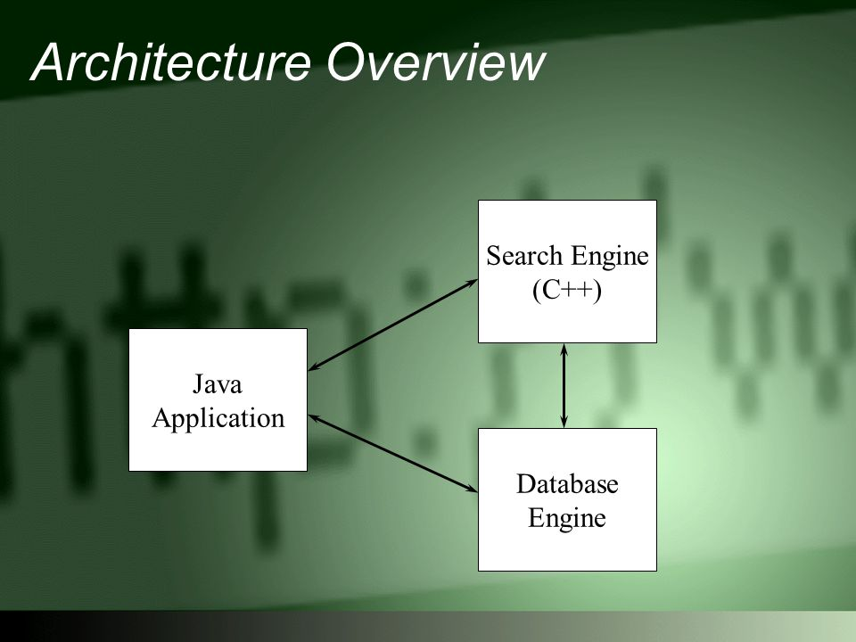 Architecture Overview Java Application Database Engine Search Engine (C++)