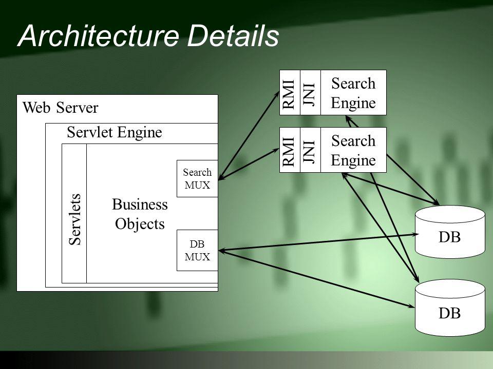 Architecture Details Servlet Engine Business Objects Search MUX DB MUX DB Servlets Web Server Search Engine JNI RMI Search Engine JNI RMI