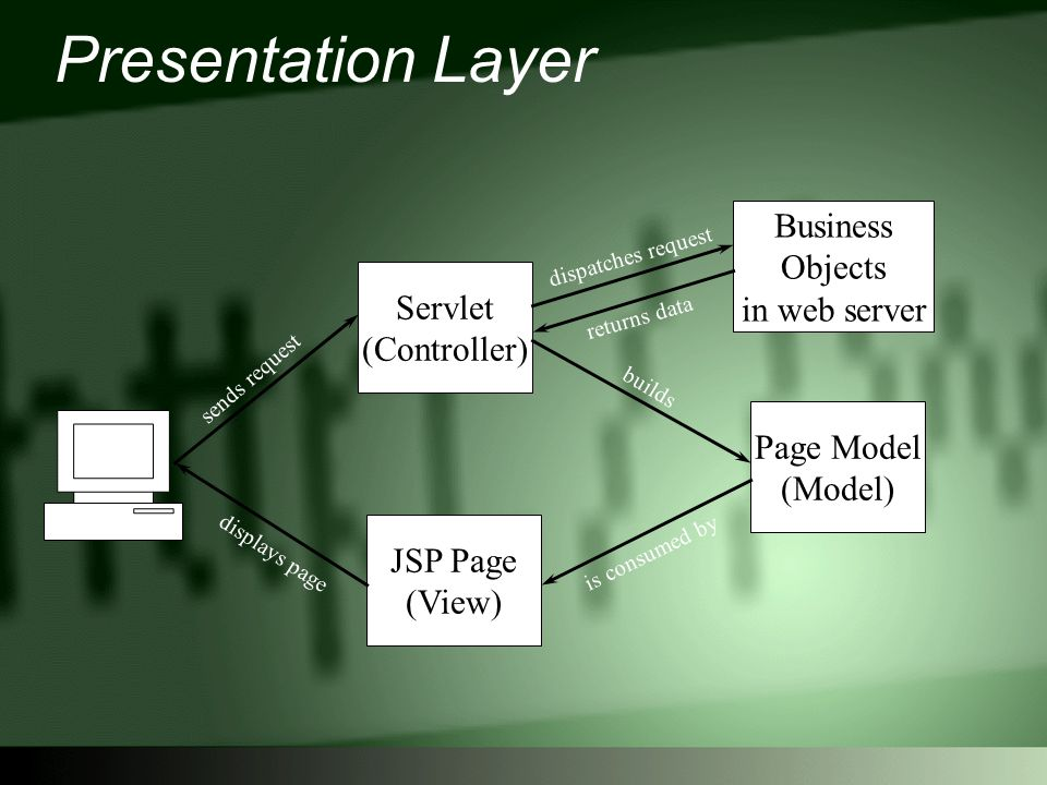 Presentation Layer Servlet (Controller) Business Objects in web server Page Model (Model) JSP Page (View) sends request dispatches request returns data builds is consumed by displays page