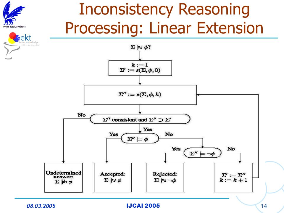 08.03.2005IJCAI 2005 14 Inconsistency Reasoning Processing: Linear Extension
