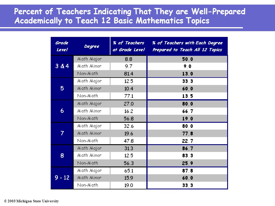 © 2003 Michigan State University Percent of Teachers Indicating That They are Well-Prepared Academically to Teach 12 Basic Mathematics Topics