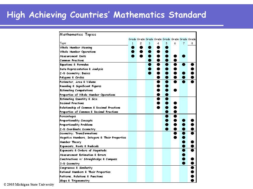 © 2003 Michigan State University 21 States' Mathematics Standards