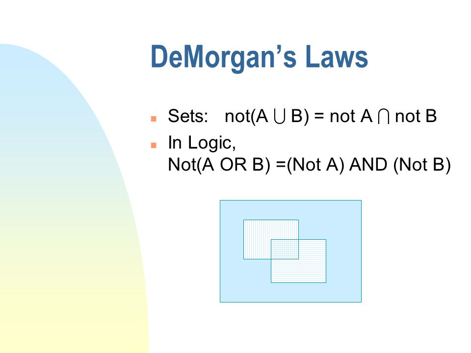 DeMorgan's Laws Sets: not(A  B) = not A  not B n In Logic, Not(A OR B) =(Not A) AND (Not B)