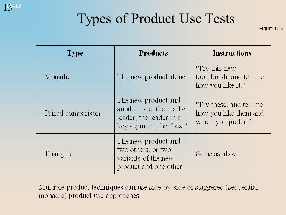 13 16-13 Types of Product Use Tests Figure 16.6