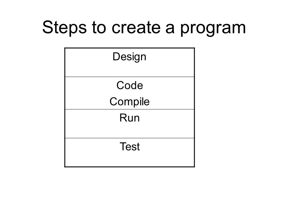 Make the Program Run Compile (translate to java byte code) Run (interpreter for that OS reads java byte code and translates for machine) Source x.java Compile (javac x.java) Object x.class Execute (java x) compileexecute outputsource code Hello.java byte code Hello.class