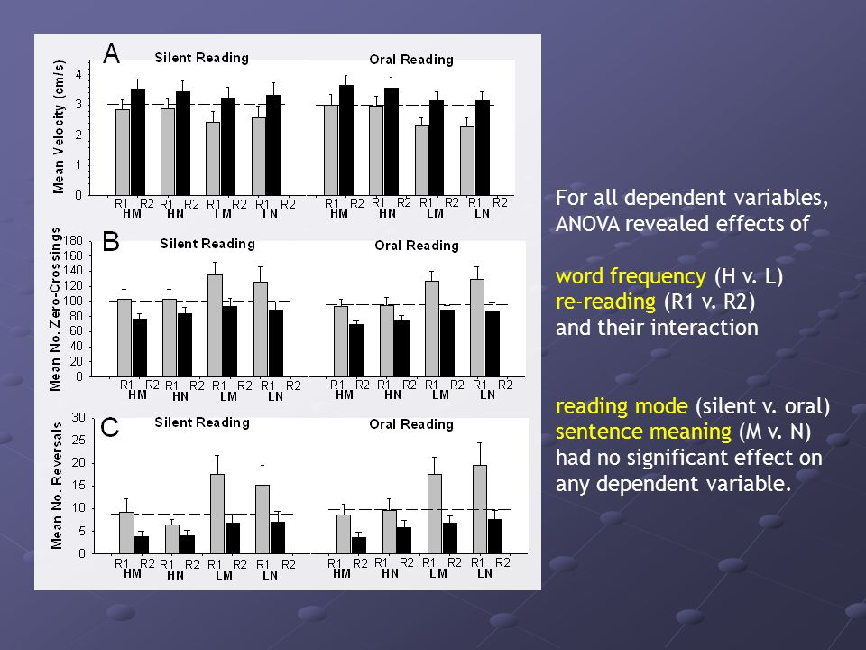 For all dependent variables, ANOVA revealed effects of word frequency (H v.