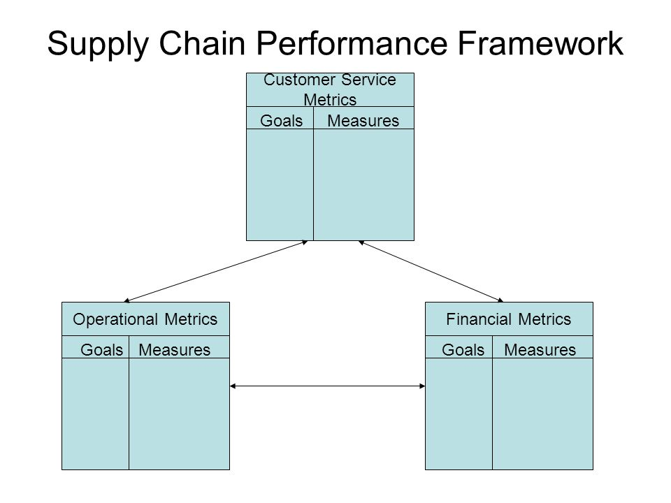 Supply Chain Performance Framework Operational Metrics Goals Measures Financial Metrics Goals Measures Customer Service Metrics Goals Measures